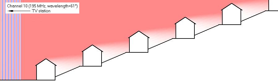 http://www.hdtvprimer.com/ANTENNAS/hillside.jpg